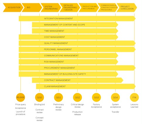 Overview of the project phases and the required types of management