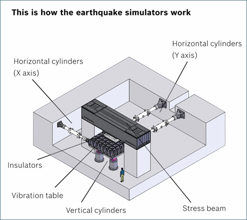 This is how the earthquake simulators work