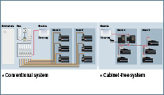 Smart: no control cabinets