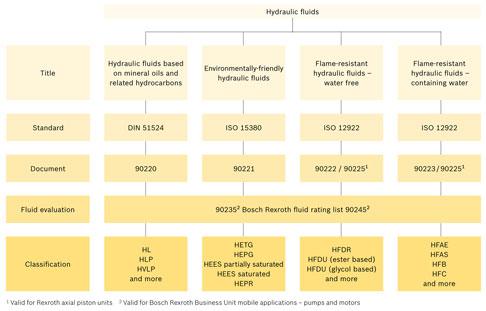 Classification of hydraulic fluids