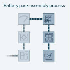Battery pack assembly process