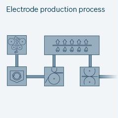 Electrode production process