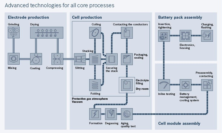 Battery production process