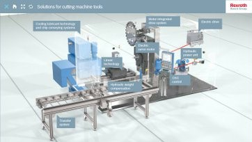 Rexroth machine tools