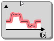 Envelope curve monitoring