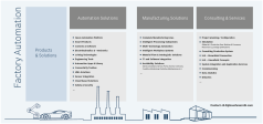 Solution portfolio Factory Automation