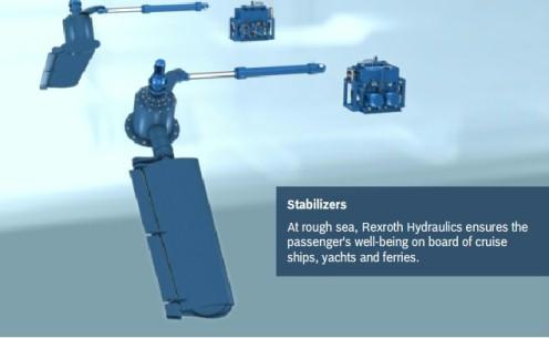 Stabilizer Systems Bosch Rexroth Ag