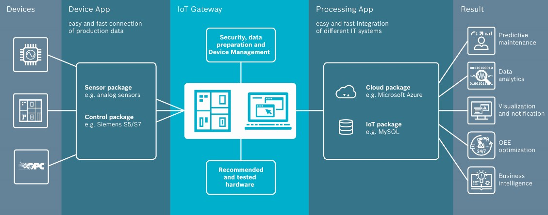 IoT Gateway software functions