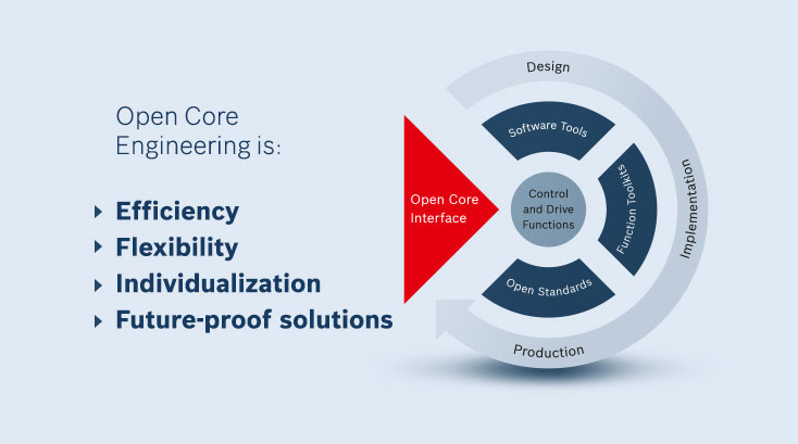 What is Open Core Engineering