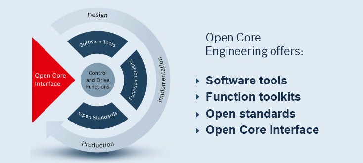 The Features of Open Core Engineering