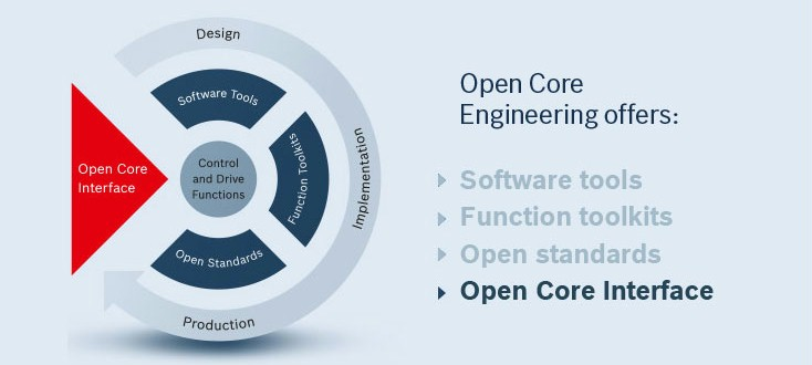 The Features of Open Core Engineering – Open Core Interface