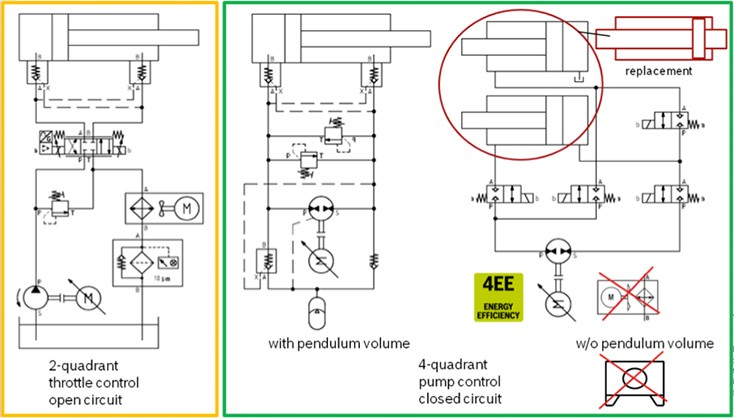 Hydraulic cylinder transition to electric and digital components system layout
