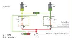 Load sensing control