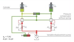 Flow-sharing control valves
