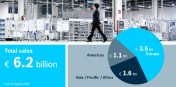 Bosch Rexroth reports strong sales growth in fiscal 2018